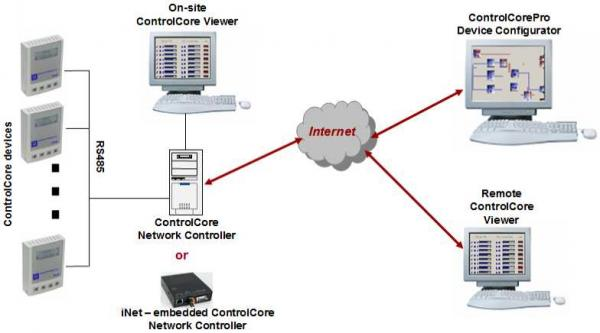 ControlCore Suite