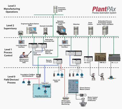 PlantPAX Automation System Rockwell.jpg