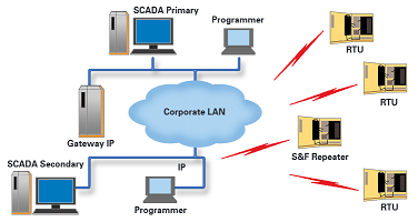 SCADA Systems: Comparison & Evaluation